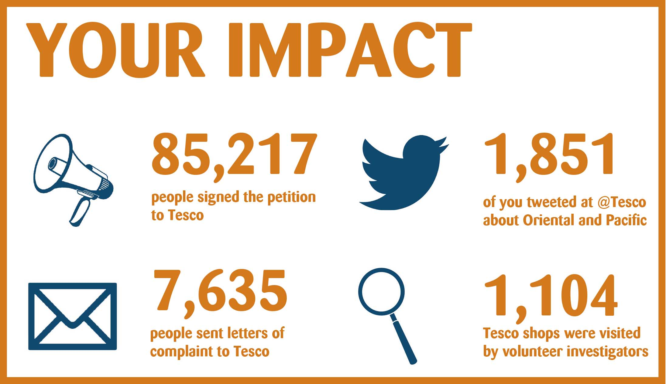 Your impact: in numbers